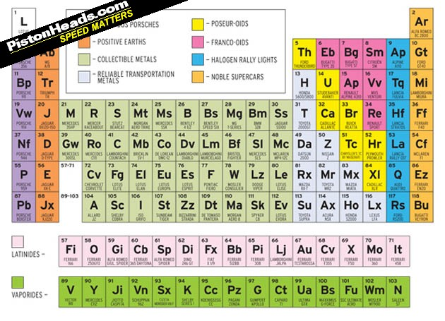 Car And Driver Creates Sports Car Periodic Table | PistonHeads