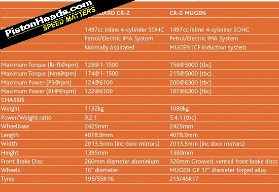 Honda cr z Mugen Specs Mugen vs Standard cr z Spec