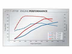One graph worth looking at; check the torque 'curve'